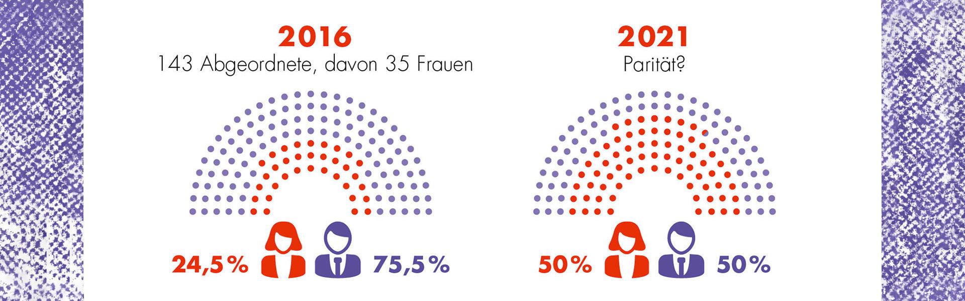 Landtagswahl 2020 - Transparenzkampagne des Landesfrauenrats